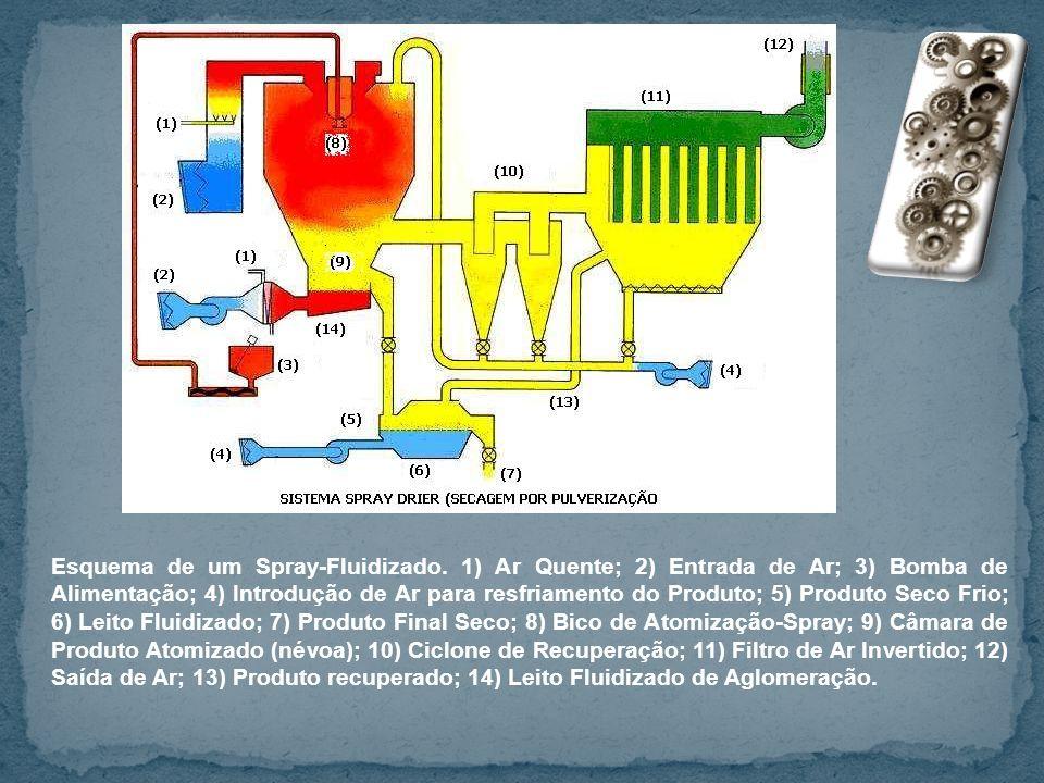Esquema de um Spray-Fluidizado. 1) Ar Quente; 2) Entrada de Ar; 3) Bomba de Alimentação; 4) Introdução de Ar para resfriamento do Produto; 5) Produto