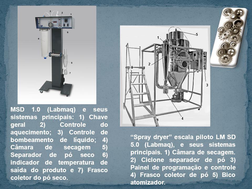 Spray dryer escala piloto LM SD 5.0 (Labmaq), e seus sistemas principais. 1) Câmara de secagem. 2) Ciclone separador de pó 3) Painel de programação e