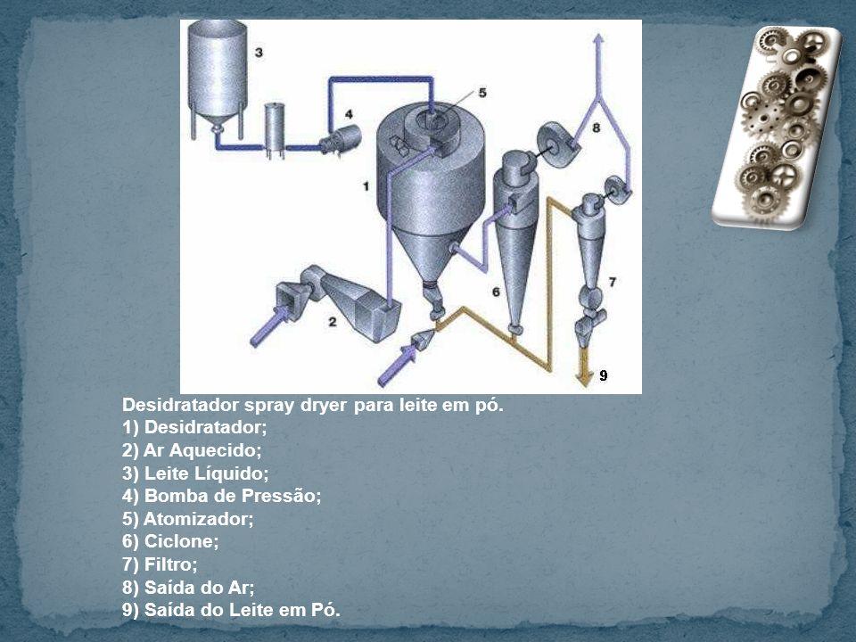Desidratador spray dryer para leite em pó. 1) Desidratador; 2) Ar Aquecido; 3) Leite Líquido; 4) Bomba de Pressão; 5) Atomizador; 6) Ciclone; 7) Filtr