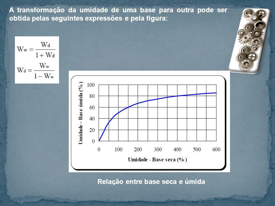 A transformação da umidade de uma base para outra pode ser obtida pelas seguintes expressões e pela figura: Relação entre base seca e úmida