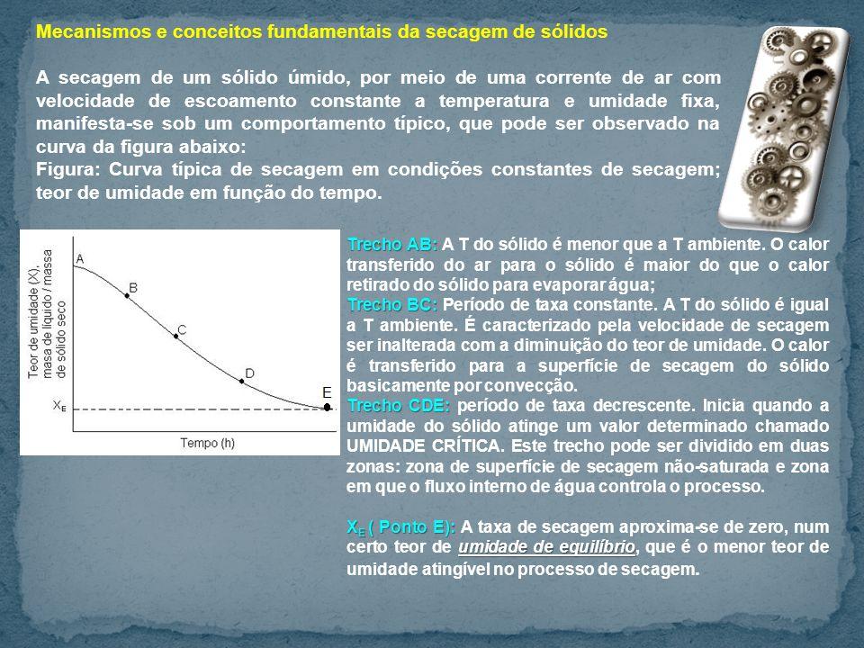 Mecanismos e conceitos fundamentais da secagem de sólidos A secagem de um sólido úmido, por meio de uma corrente de ar com velocidade de escoamento co
