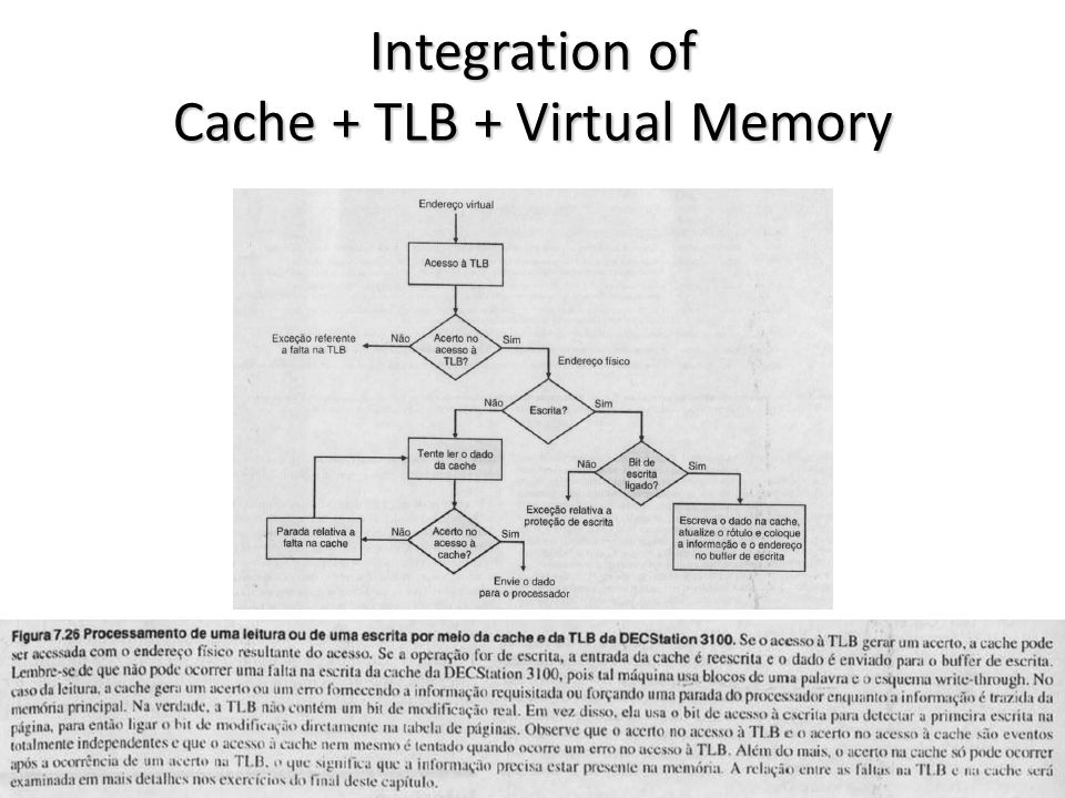 Integration of Cache + TLB + Virtual Memory vargas@computer.org36