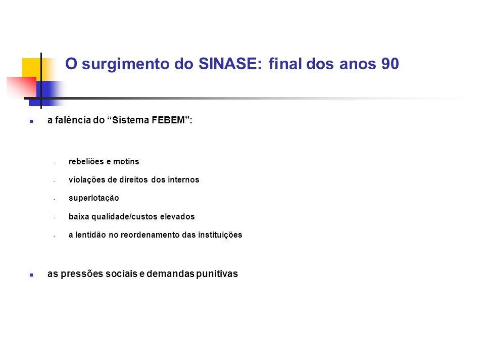 O surgimento do SINASE: final dos anos 90 a falência do Sistema FEBEM: - rebeliões e motins - violações de direitos dos internos - superlotação - baix