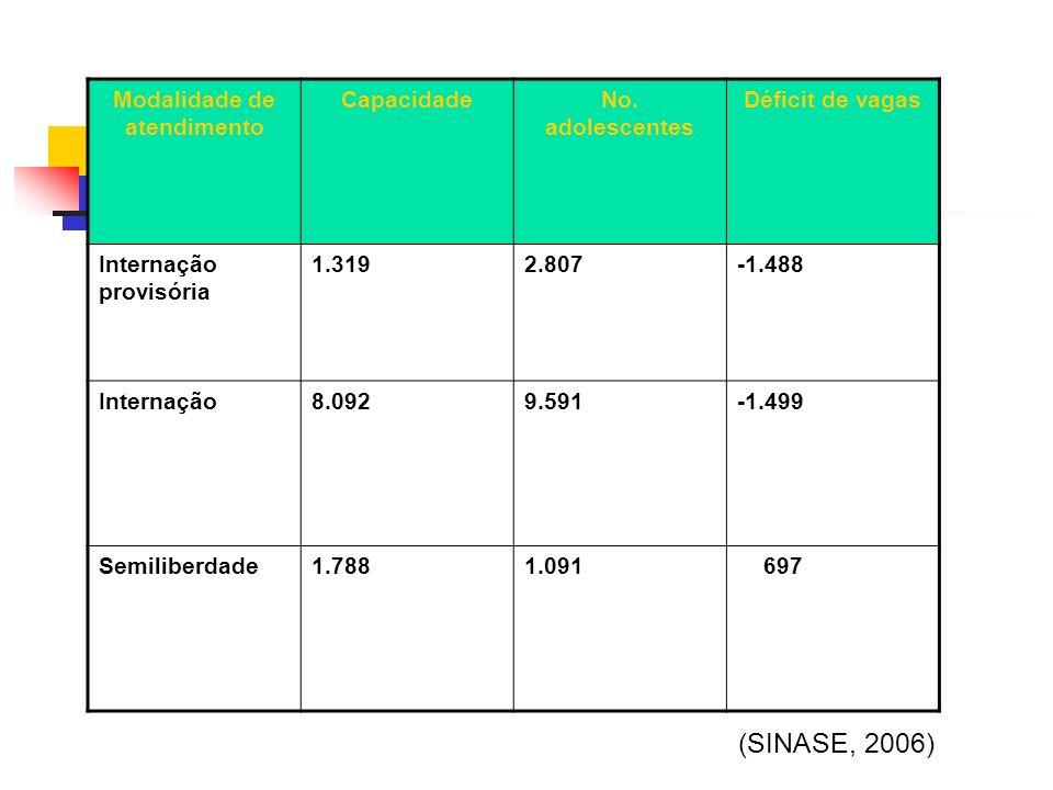 Modalidade de atendimento CapacidadeNo. adolescentes Déficit de vagas Internação provisória 1.3192.807-1.488 Internação8.0929.591-1.499 Semiliberdade1