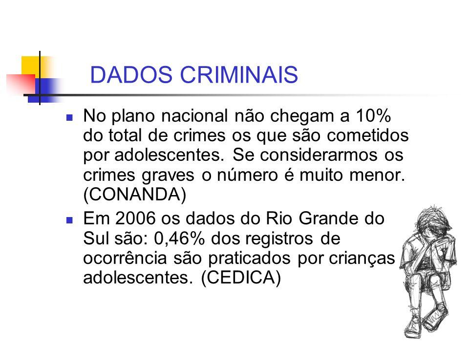 DADOS CRIMINAIS No plano nacional não chegam a 10% do total de crimes os que são cometidos por adolescentes. Se considerarmos os crimes graves o númer