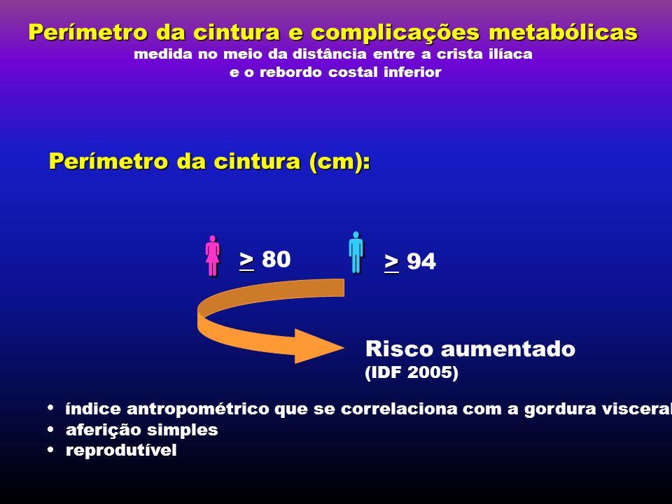 Perímetro da cintura (cm): Perímetro da cintura e complicações metabólicas medida no meio da distância entre a crista ilíaca e o rebordo costal inferi