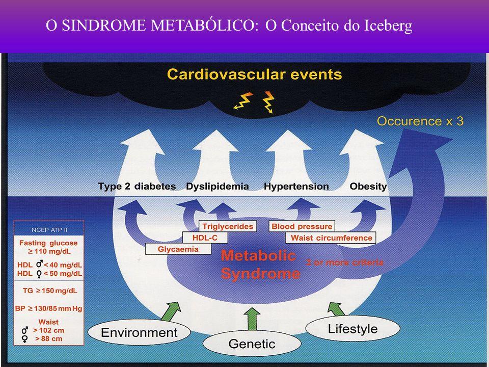 COMO AVALIAR UMA DISLIPIDEMIA Perfil lipídico (12 h jejum) » Colesterol total (sempre 2x, se elevado) » Colesterol HDL » Triglicéridos Cálculo do Colesterol LDL Doença activa, perdas de peso () Gravidez () EAM ou traumatismo ( LDL e HDL) Fórmula de Friedwald (aplicável se TG < 400 mg/dl): LDL = COLESTEROL TOTAL – (HDL + TRIGL/5)