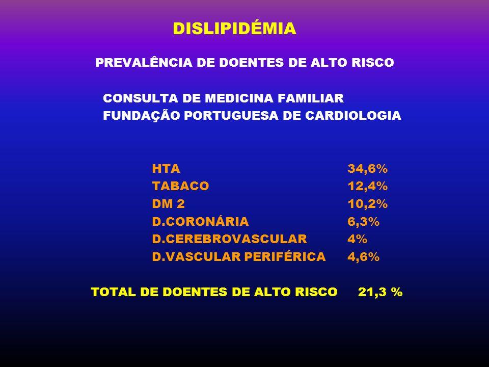DISLIPIDÉMIA PREVALÊNCIA DE DOENTES DE ALTO RISCO CONSULTA DE MEDICINA FAMILIAR FUNDAÇÃO PORTUGUESA DE CARDIOLOGIA HTA34,6% TABACO12,4% DM 2 10,2% D.C
