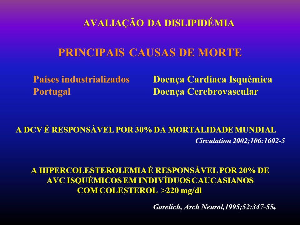 AVALIAÇÃO DA DISLIPIDÉMIA PRINCIPAIS CAUSAS DE MORTE Países industrializadosDoença Cardíaca Isquémica PortugalDoença Cerebrovascular A DCV É RESPONSÁV