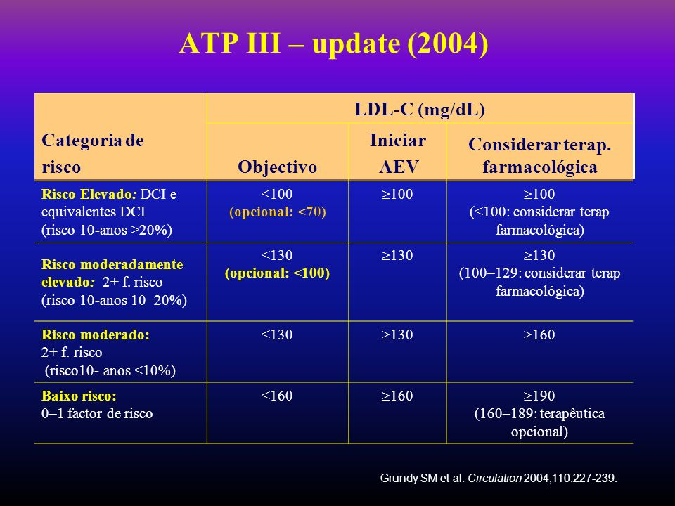 ATP III – update (2004) Categoria de risco LDL-C (mg/dL) Objectivo Iniciar AEV Considerar terap. farmacológica Risco Elevado: DCI e equivalentes DCI (