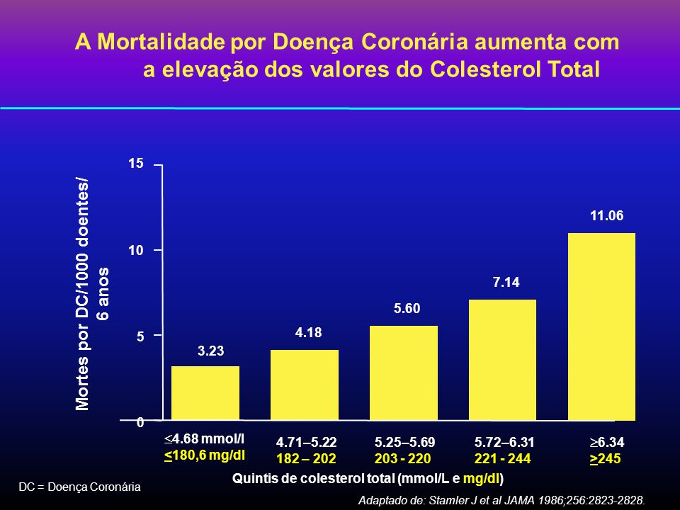 A Mortalidade por Doença Coronária aumenta com a elevação dos valores do Colesterol Total DC = Doença Coronária Adaptado de: Stamler J et al JAMA 1986