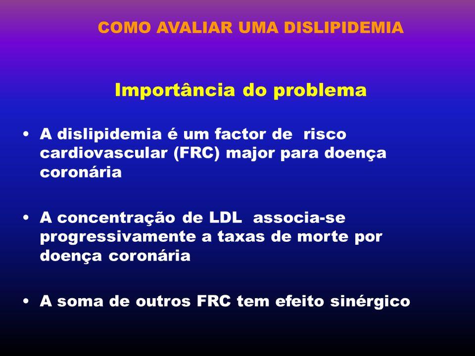 COMO AVALIAR UMA DISLIPIDEMIA Importância do problema O LDL colesterol é a fracção lipídica com maior valor preditivo para doença coronária O HDL associa-se inversamente à doença coronária Não há evidência suficiente de que hipertrigliceridemia seja factor de risco coronário independente A intervenção para reduzir a dislipidemia diminui a morbimortalidade por doença coronária