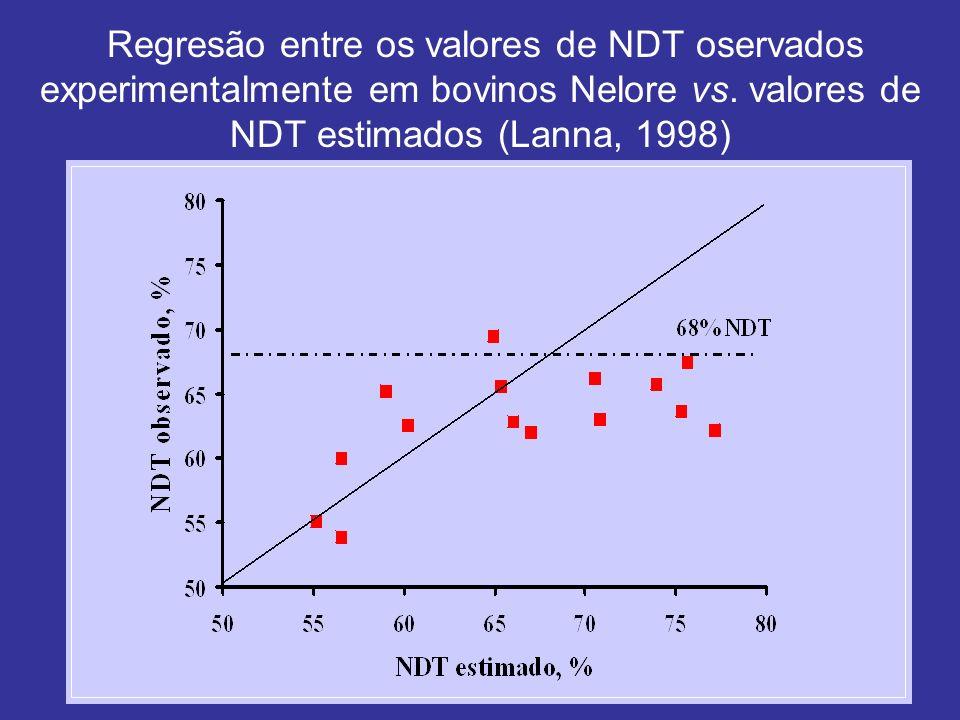 Regresão entre os valores de NDT oservados experimentalmente em bovinos Nelore vs. valores de NDT estimados (Lanna, 1998)