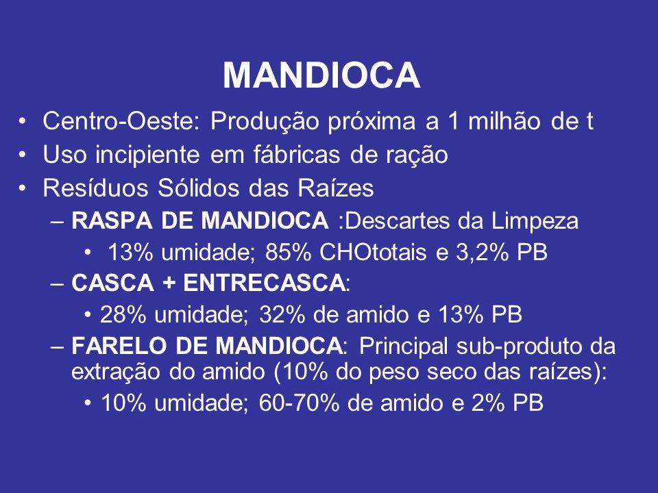 MANDIOCA Centro-Oeste: Produção próxima a 1 milhão de t Uso incipiente em fábricas de ração Resíduos Sólidos das Raízes –RASPA DE MANDIOCA :Descartes