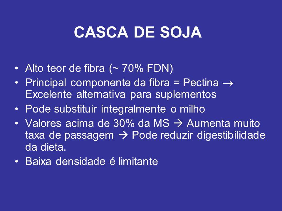 CASCA DE SOJA Alto teor de fibra (~ 70% FDN) Principal componente da fibra = Pectina Excelente alternativa para suplementos Pode substituir integralme