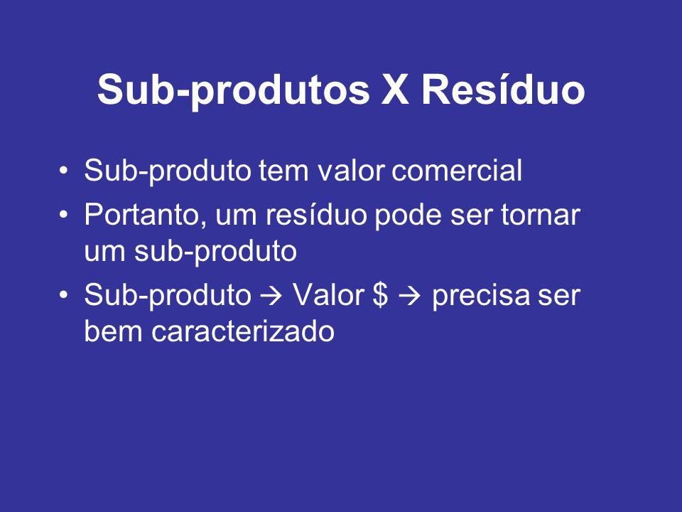 Sub-produtos X Resíduo Sub-produto tem valor comercial Portanto, um resíduo pode ser tornar um sub-produto Sub-produto Valor $ precisa ser bem caracte