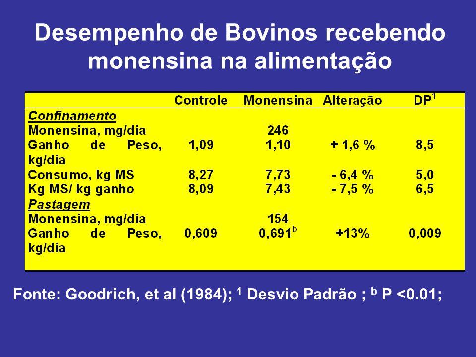 Desempenho de Bovinos recebendo monensina na alimentação Fonte: Goodrich, et al (1984); 1 Desvio Padrão ; b P <0.01;