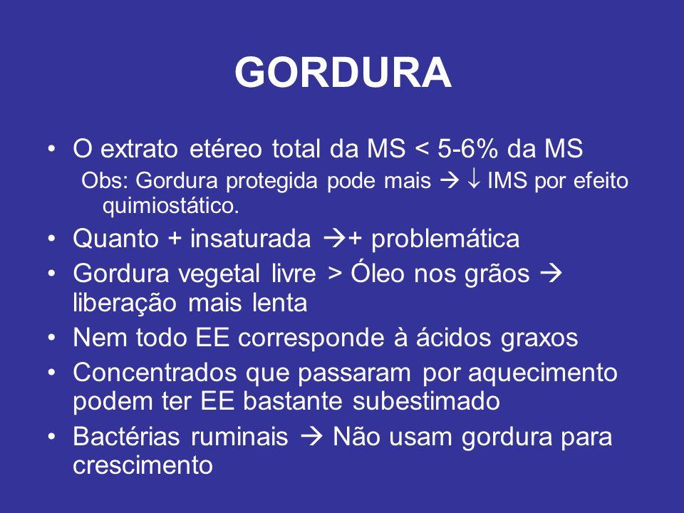 GORDURA O extrato etéreo total da MS < 5-6% da MS Obs: Gordura protegida pode mais IMS por efeito quimiostático. Quanto + insaturada + problemática Go
