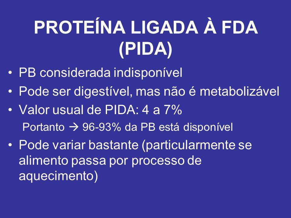 PROTEÍNA LIGADA À FDA (PIDA) PB considerada indisponível Pode ser digestível, mas não é metabolizável Valor usual de PIDA: 4 a 7% Portanto 96-93% da P
