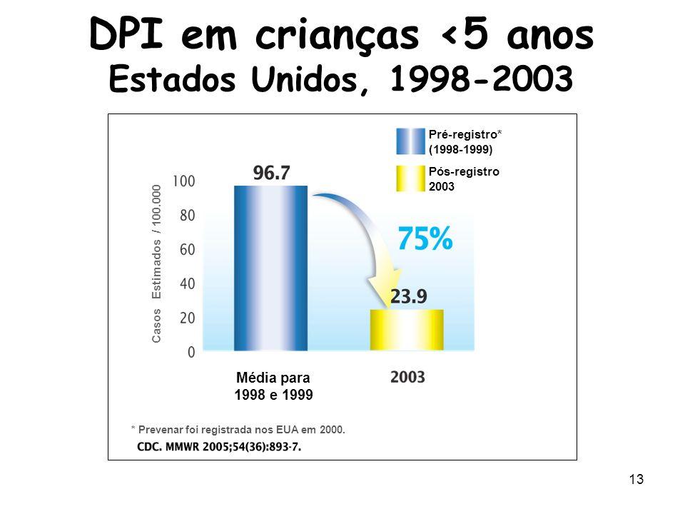 14 Mortalidade por Doença Pneumocócica Invasiva (DPI) em crianças com <2 anos, EUA Redelings M et al Arch Pediatr Adolesc Med.