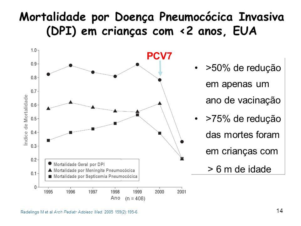 15 Efeito Indireto : DPI em Adultos após o PNI em Crianças nos EUA 65+ anos 20-39 anos 40-64 anos - 31% - 20% - 41% PCV7 MMWR 2005;54:893-97 Casos por 100.000 Ano Vacinação PCV7 50-64 anos 65-74 anos 74-84 anos >85 anos