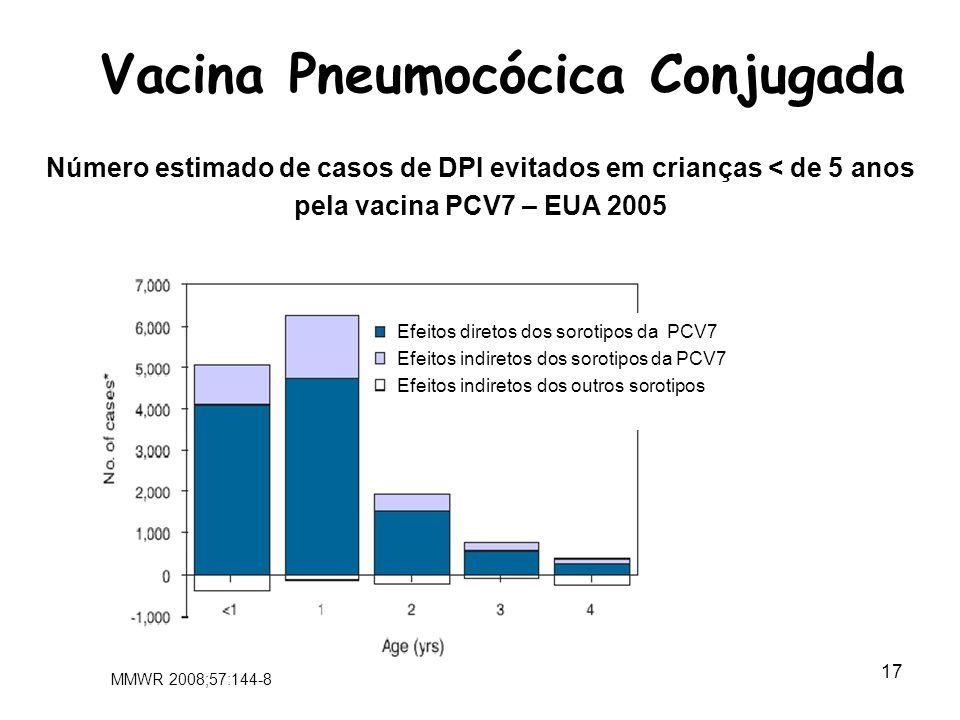18 Pneumonia: Efetividade Pós-introdução - EUA Grijalva CG et al.
