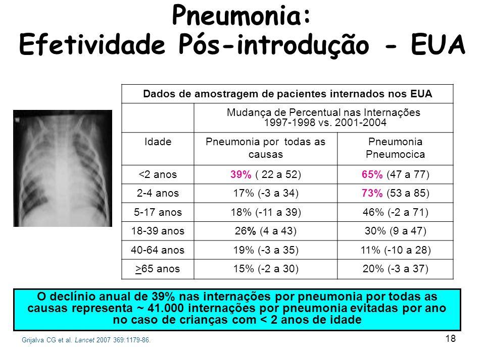 19 Redução de Pneumonia por todas as causas, entre o período pré e pós vacinal - 52,4% (11,5 para 5,5/100.000); Redução de 41,1% nas consultas ambulatoriais por pneumonias por todas as causas; Redução de 57,6% da taxa de hospitalização de pneumonia pneumocócica.