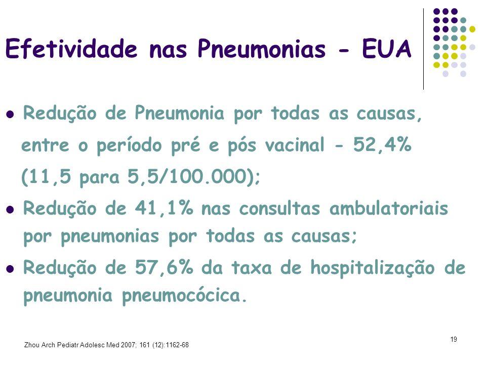20 Otite Média Aguda - Eficácia Estudo Finlandês de Eficácia na OM e Seguimento Estudo do NCKP e Seguimento Todos os episódios de OM/OMA6%7% Consultas por OM-8,9% Todas as OMAs pneumocócicas34%- Doença pelo sorotipo vacinal57%- OM Recorrente9-26%16-18 Inserção de TV39%20,1 – 24% Eskola J et al.