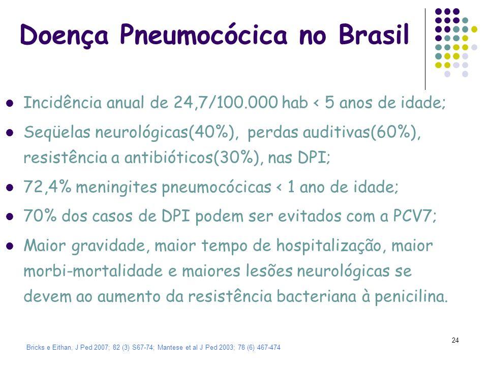 25 49% 70% Cobertura Estimada da Vacina Conjugada Pneumocócica 7- valente em DPI – Brasil Brandileone MCC.