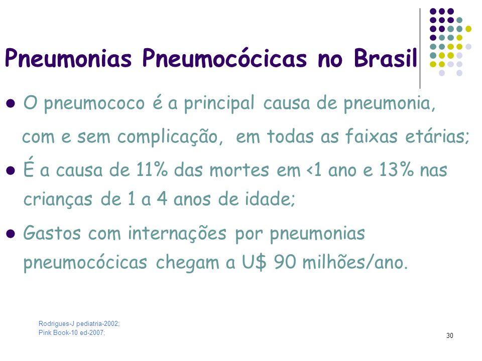 31 Pneumonia e Renda Goiânia - Brasil Andrade et al.