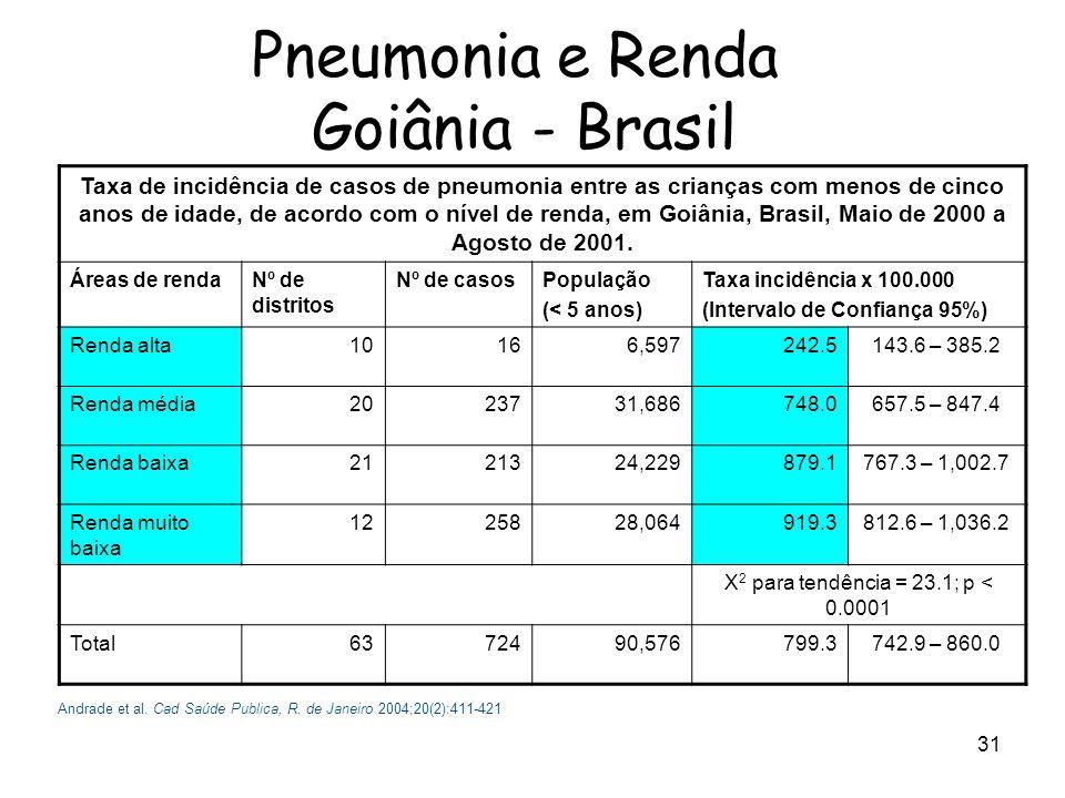 32 +46% (I:+54%; R: +15%) 0 5 10 15 20 25 30 19971998199920002001200220032004 I - IntermediáriaR - Plena Aumento da Resistência a Antibióticos em DPI – Brasil Brandileone MCC.
