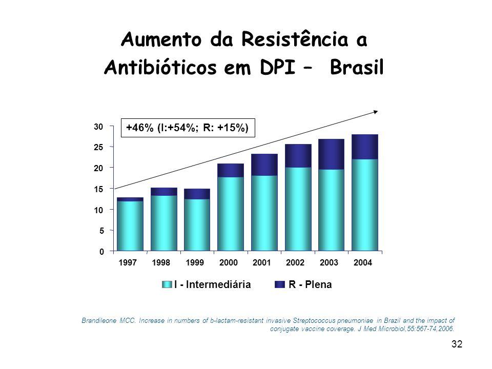 33 R à PEN no Brasil: cepas invasivas