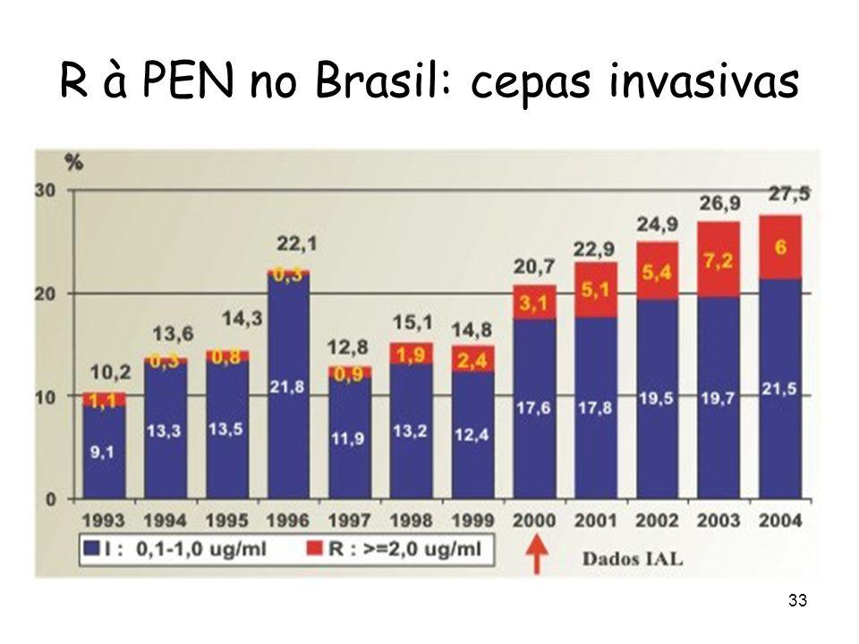 34 Cepas Penicilina Resistentes - LCR Distrito Federal - Brasil Vieira et al. J Pediatr (RJ), 2007