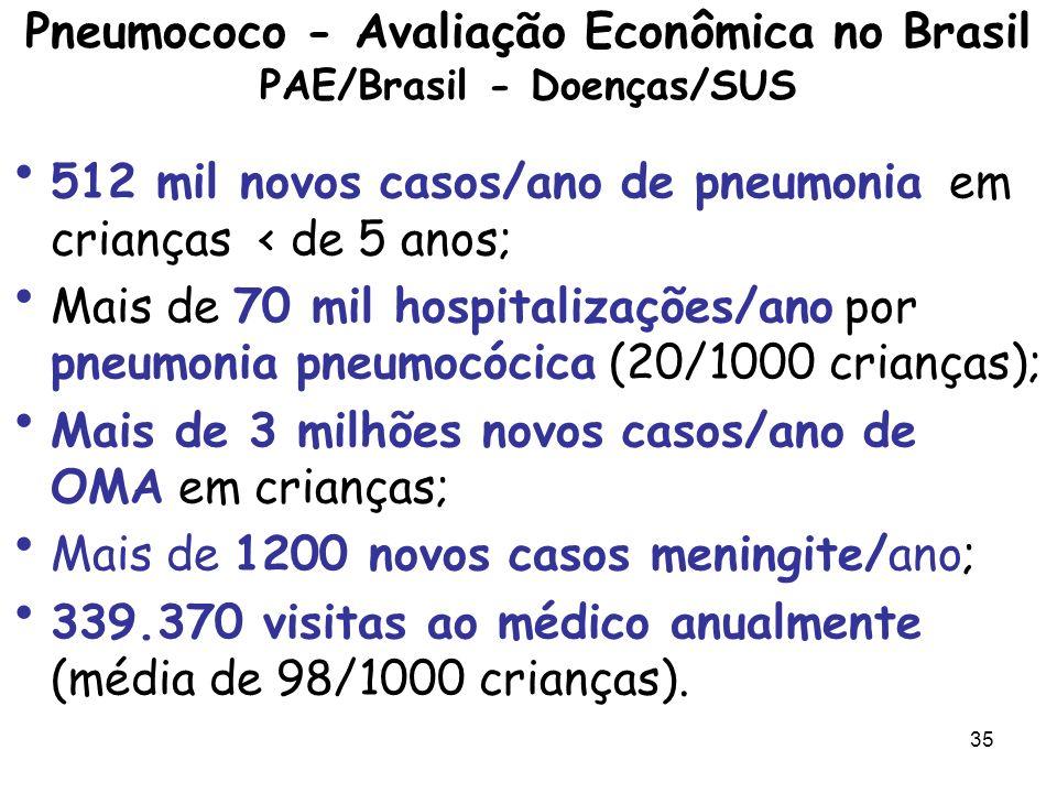 36 PAE/Brasil - custos OMA crianças < de 5 anos com seqüela - o custo médico direto/ano R$ 33 milhões; A pneumonia foi associada ao grande número de hospitalizações e teve um custo médico direto de quase R$36 milhões; 20% de todos os gastos/ano do SUS com hospitalizações de crianças < de 5 anos são devidos a pneumonia por qualquer tipo, mas o pneumococo é mundialmente um dos principais agentes causadores de pneumonia.