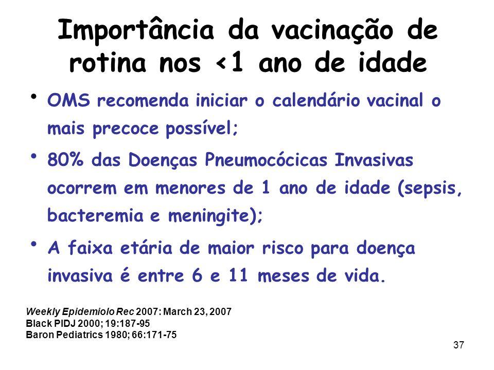 38 Calendário de Vacinação http://www.sbp.com.br-acesso2008