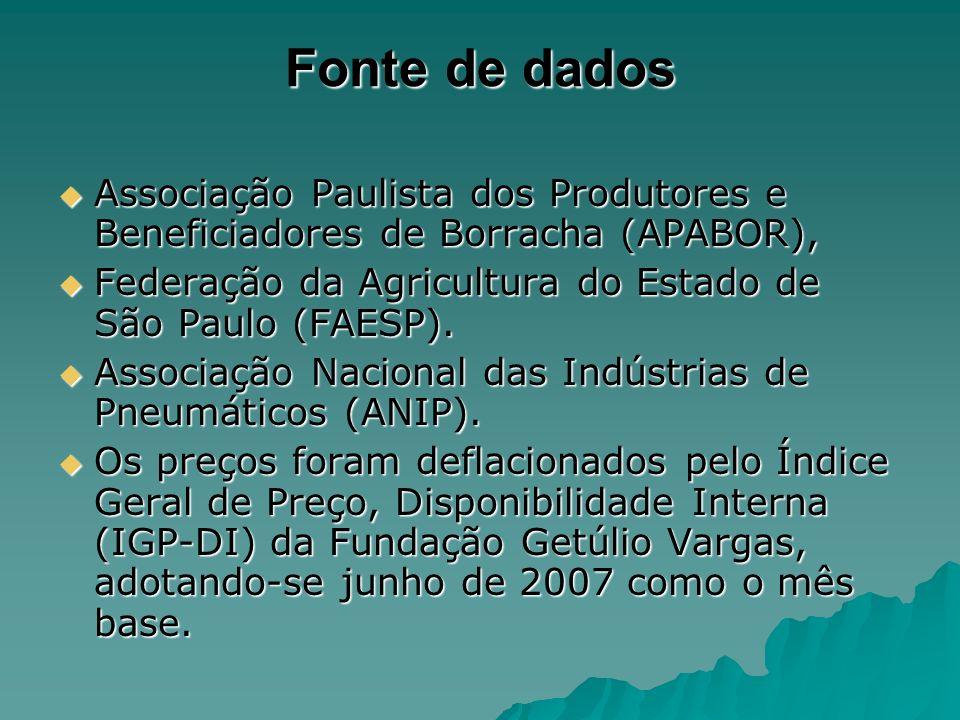 Fonte de dados Associação Paulista dos Produtores e Beneficiadores de Borracha (APABOR), Associação Paulista dos Produtores e Beneficiadores de Borrac