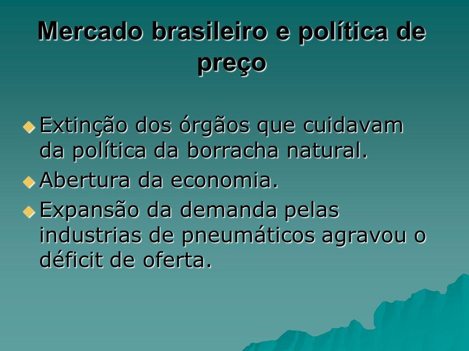 Mercado brasileiro e política de preço Extinção dos órgãos que cuidavam da política da borracha natural. Extinção dos órgãos que cuidavam da política