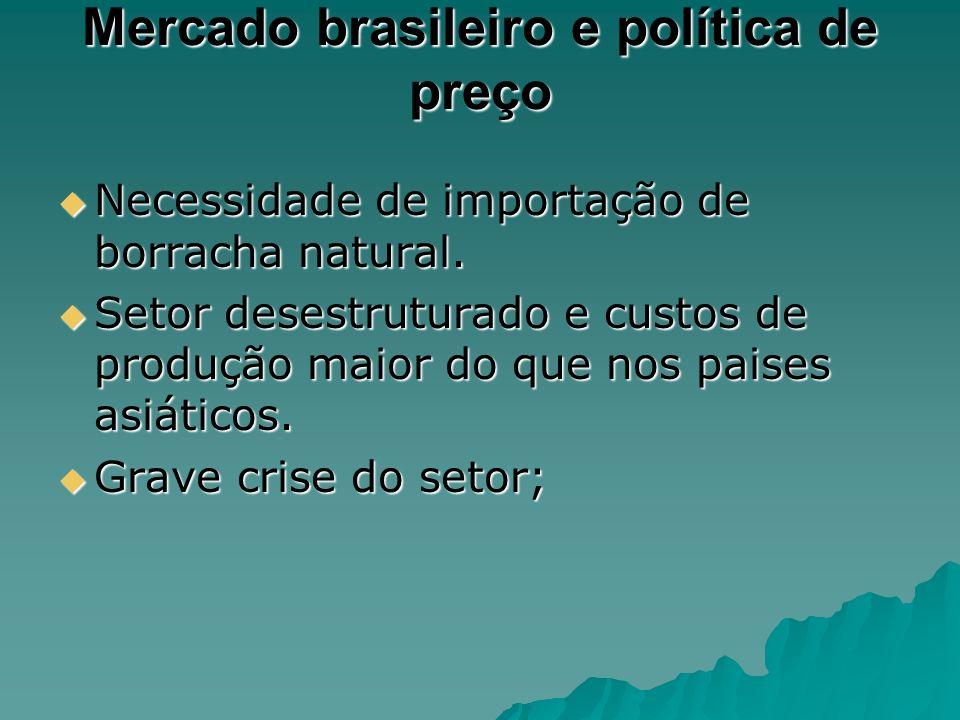 Mercado brasileiro e política de preço Necessidade de importação de borracha natural. Necessidade de importação de borracha natural. Setor desestrutur