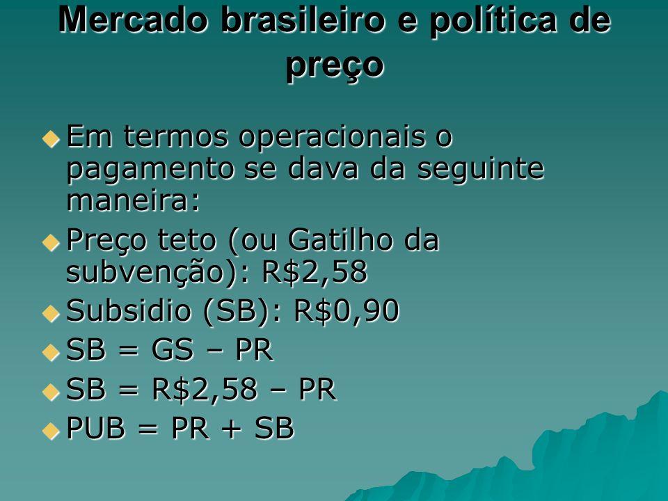 Mercado brasileiro e política de preço Em termos operacionais o pagamento se dava da seguinte maneira: Em termos operacionais o pagamento se dava da s
