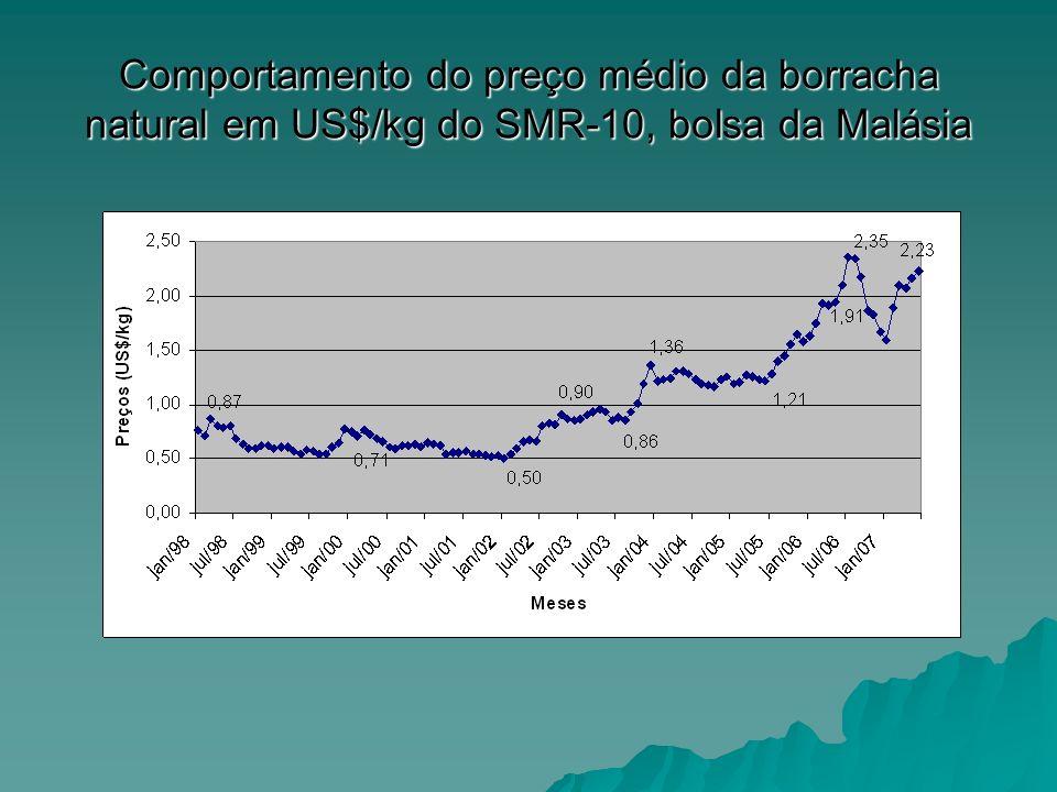 Comportamento do preço médio da borracha natural em US$/kg do SMR-10, bolsa da Malásia