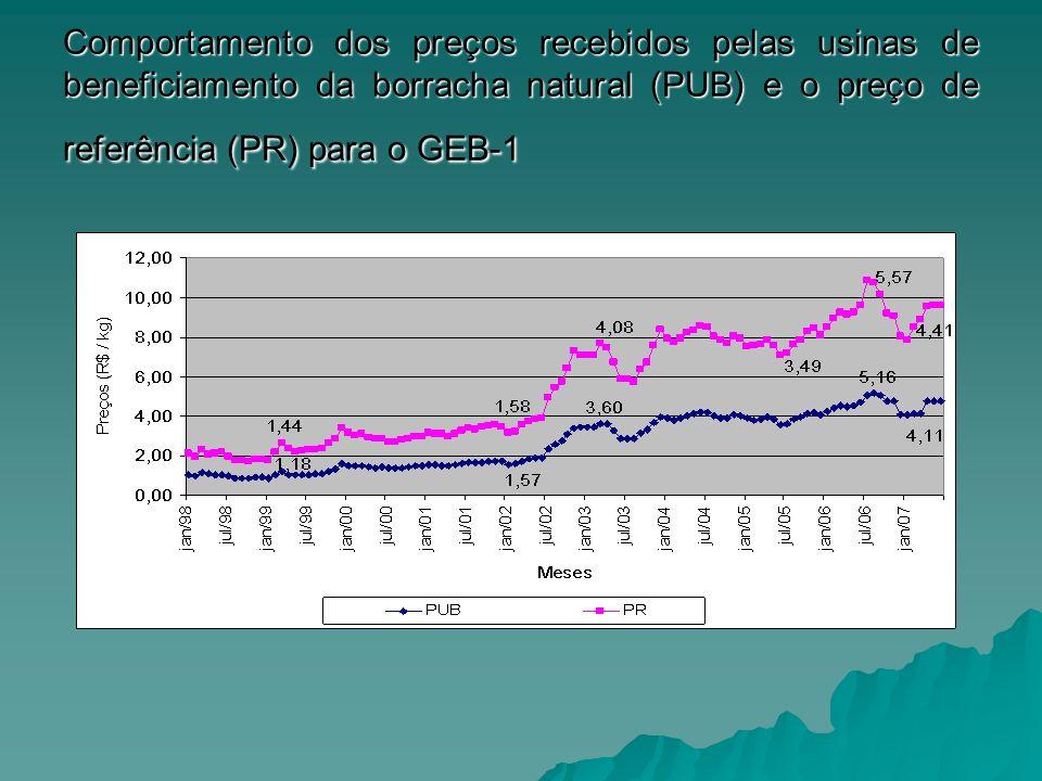 Comportamento dos preços recebidos pelas usinas de beneficiamento da borracha natural (PUB) e o preço de referência (PR) para o GEB-1