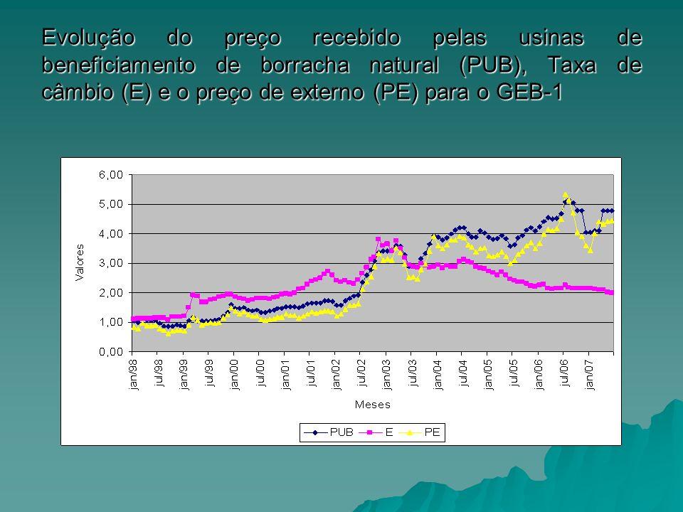 Evolução do preço recebido pelas usinas de beneficiamento de borracha natural (PUB), Taxa de câmbio (E) e o preço de externo (PE) para o GEB-1