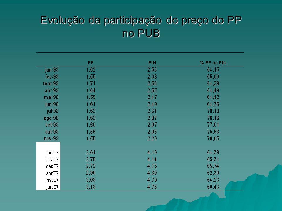 Evolução da participação do preço do PP no PUB