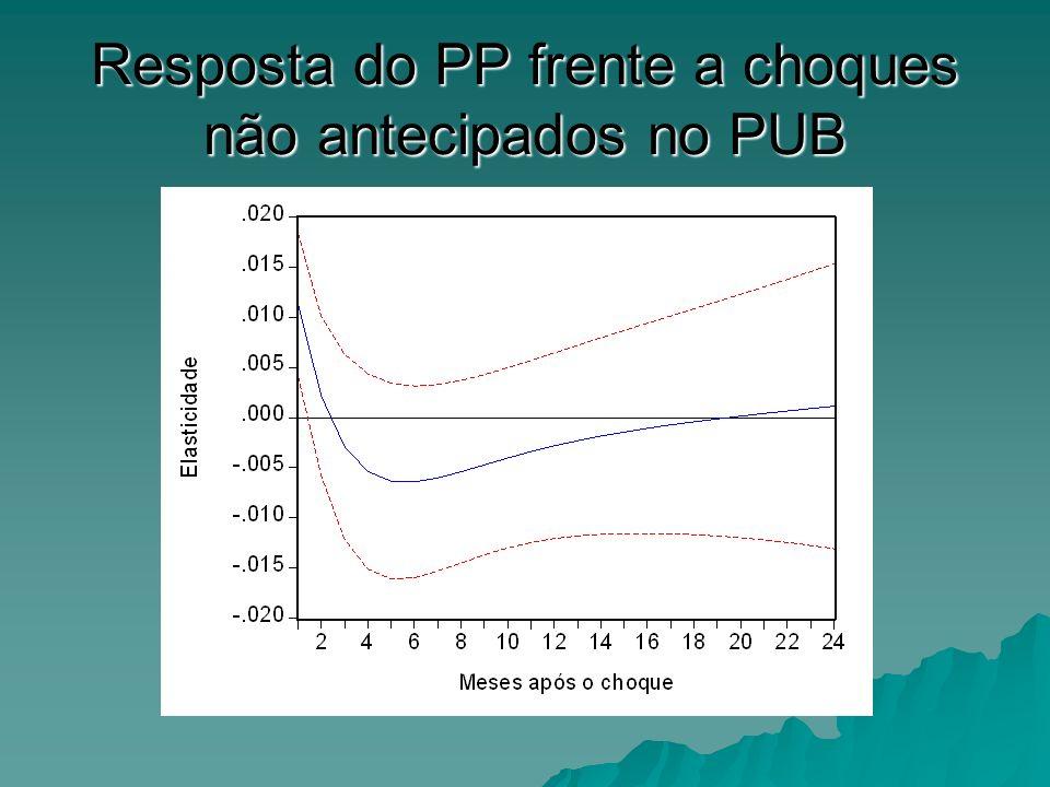 Resposta do PP frente a choques não antecipados no PUB