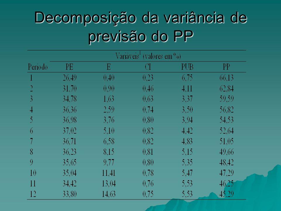 Decomposição da variância de previsão do PP