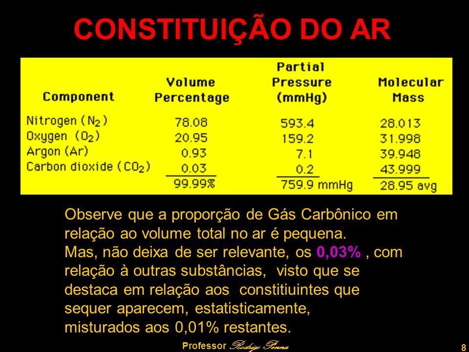8 Professor Rodrigo Penna CONSTITUIÇÃO DO AR Observe que a proporção de Gás Carbônico em relação ao volume total no ar é pequena.