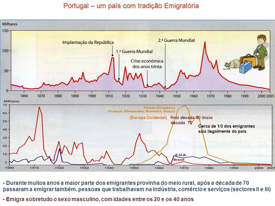 Cerca de 1/3 dos emigrantes saía ilegalmente do país (Europa Ocidental) final década 60 início década 70 - Durante muitos anos a maior parte dos emigr