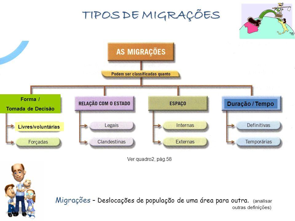 TIPOS DE MIGRAÇÕES Duração / Tempo Forma / Tomada de Decisão Migrações – Deslocações de população de uma área para outra. (analisar outras definições)