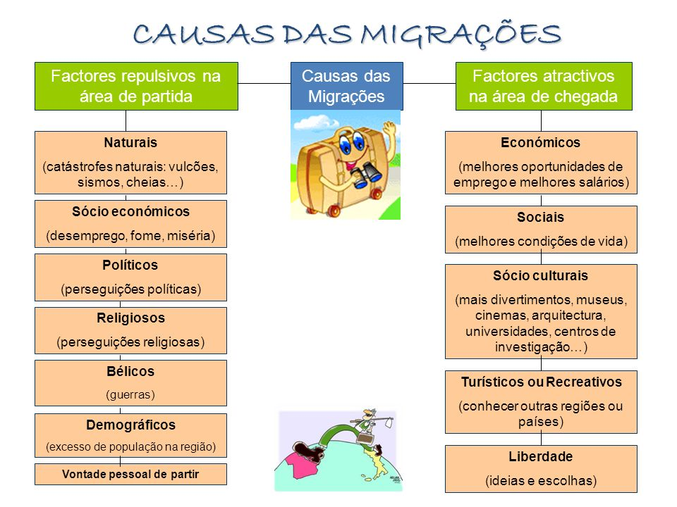 CAUSAS DAS MIGRAÇÕES Causas das Migrações Factores repulsivos na área de partida Factores atractivos na área de chegada Naturais (catástrofes naturais