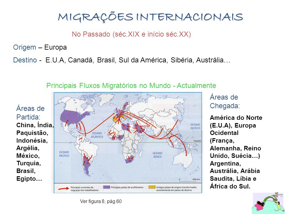 MIGRAÇÕES INTERNACIONAIS No Passado (séc.XIX e início séc.XX) Origem – Europa Destino - E.U.A, Canadá, Brasil, Sul da América, Sibéria, Austrália… Pri
